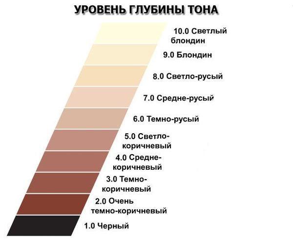 уровень глубины