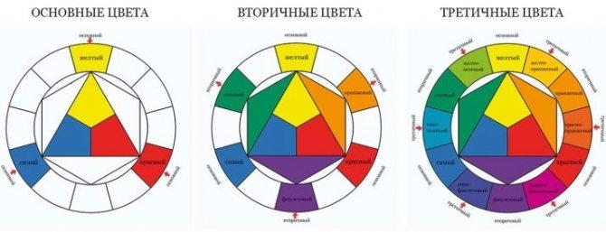 Уровни осветления волос таблица