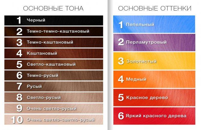 В какой цвет покрасить седину