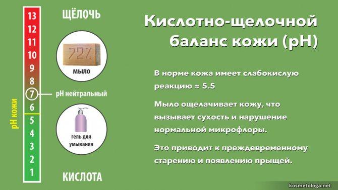 В норме кожа имеет слабокислую реакцию. Мыло ощелачивает кожу, что вызывает сухость и нарушение нормальной микрофлоры. Это приводит к преждевременному старению и появлению прыщей.