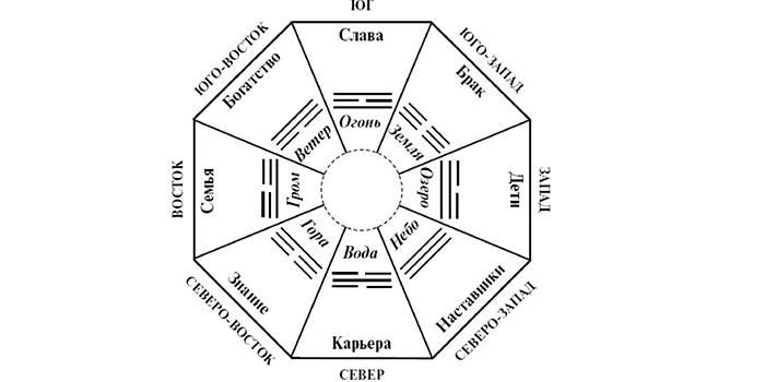 Зоны пяти элементов